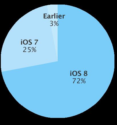 Apple Devs & Geeks Firmware iOS Update