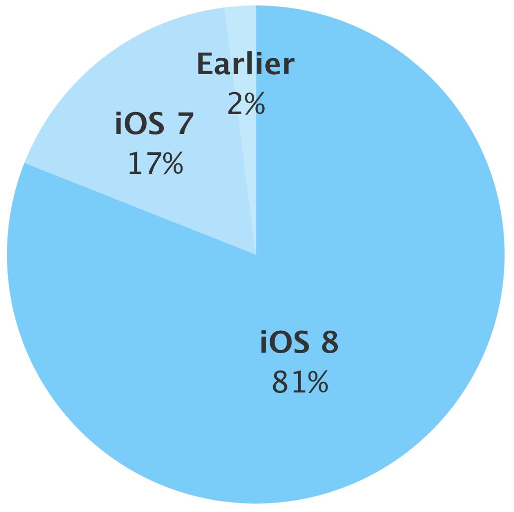 8 Apple Firmware iOS Update