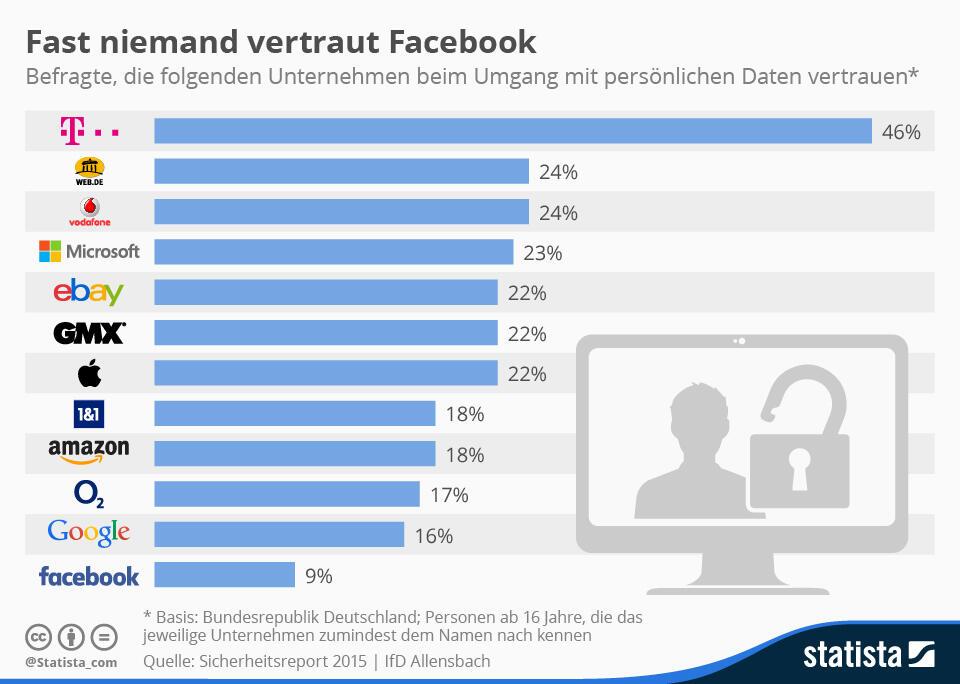 datenschutz stats Telekom