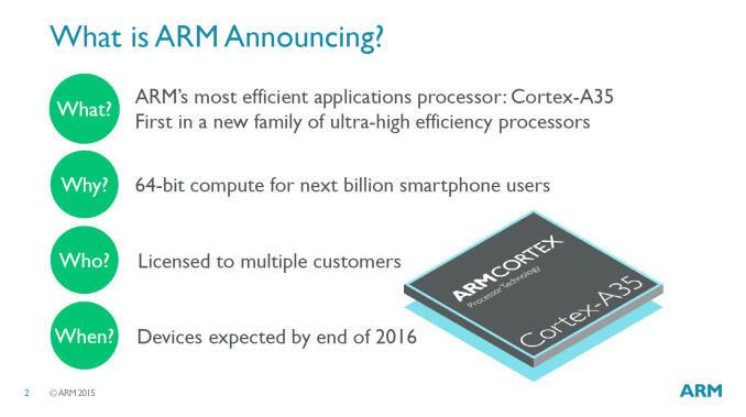 arm Smartwatches