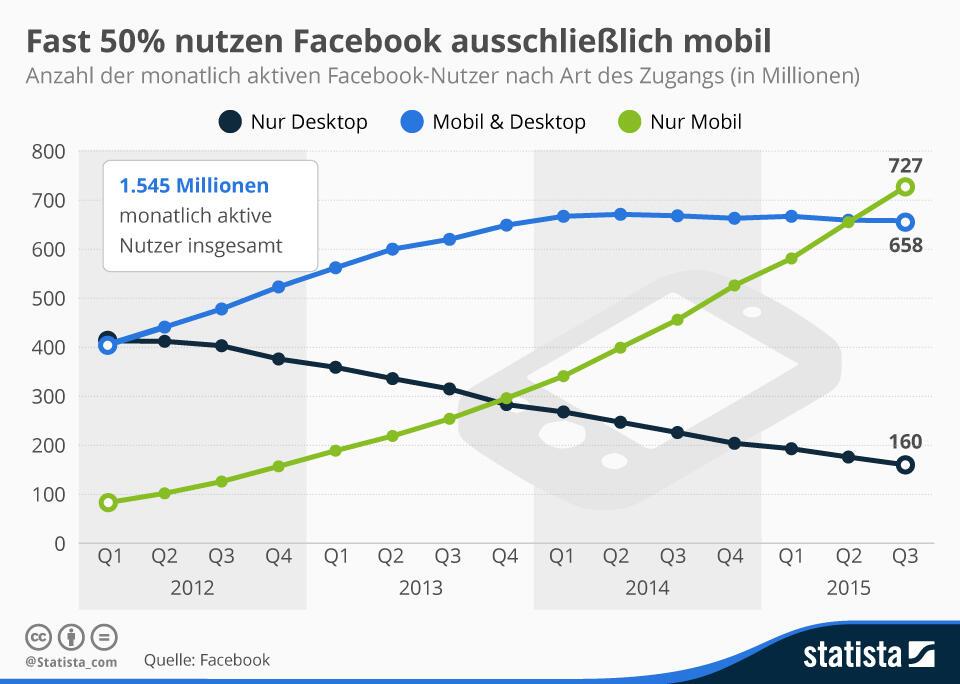 facebook Nutzer social stats