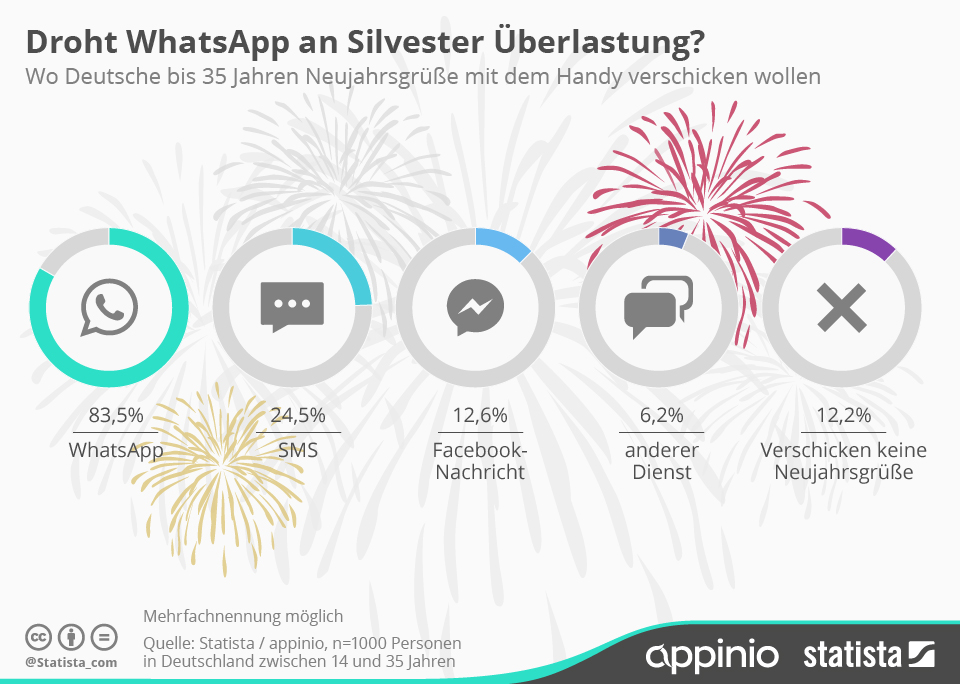 Messenger silvester whatsapp