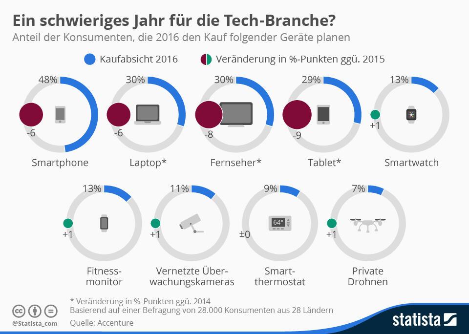 Grafik stats tech