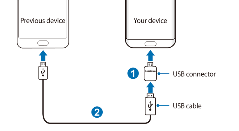 Android Galaxy S7 Galaxy S7 edge Samsung USB-OTG
