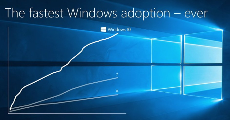 stats win Windows Windows 10