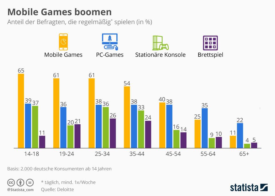 videospiele in deutschland mobile games an der spitze. Black Bedroom Furniture Sets. Home Design Ideas