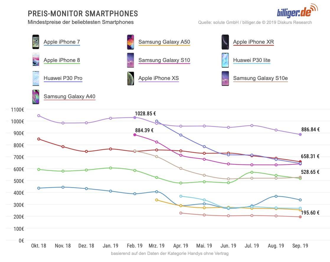 Beliebteste Smartphones